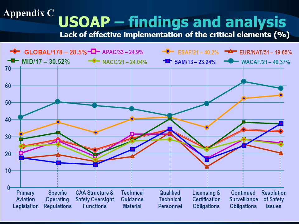 USOAP – findings and analysis Primary Aviation Legislation Specific Operating Regulations CAA Structure & Safety Oversight Functions Technical Guidanc