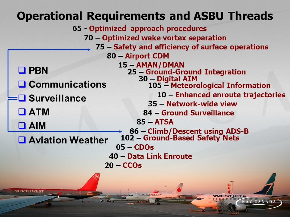 Operational Requirements and ASBU Threads PBN Communications Surveillance ATM AIM Aviation Weather 65 - Optimized approach procedures 70 – Optimized w