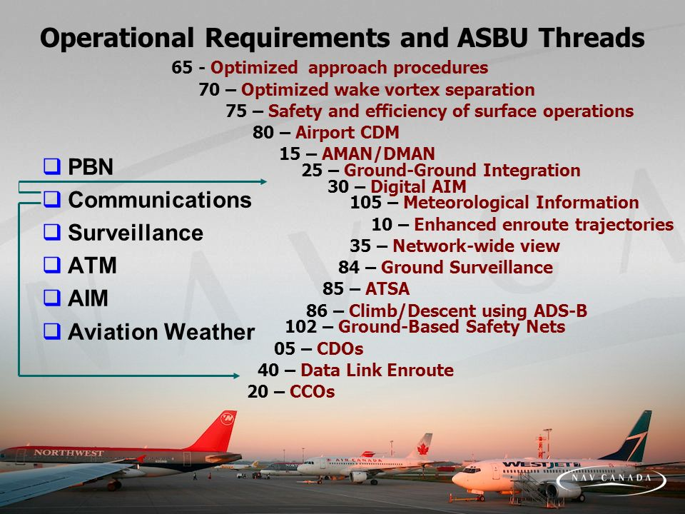 Operational Requirements and ASBU Threads PBN Communications Surveillance ATM AIM Aviation Weather 65 - Optimized approach procedures 70 – Optimized wake vortex separation 75 – Safety and efficiency of surface operations 80 – Airport CDM 15 – AMAN/DMAN 30 – Digital AIM 105 – Meteorological Information 10 – Enhanced enroute trajectories 35 – Network-wide view 85 – ATSA 86 – Climb/Descent using ADS-B 102 – Ground-Based Safety Nets 05 – CDOs 40 – Data Link Enroute 20 – CCOs 25 – Ground-Ground Integration 84 – Ground Surveillance