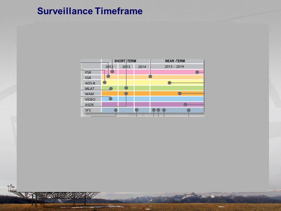 Surveillance Timeframe
