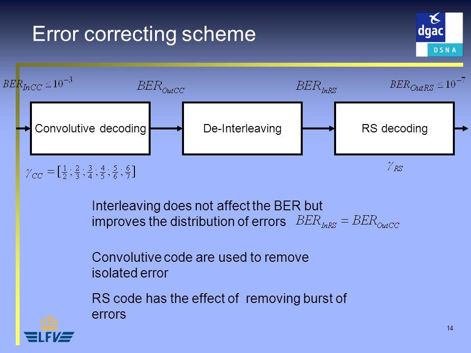 14 Error correcting scheme Convolutive decodingDe-InterleavingRS decoding Interleaving does not affect the BER but improves the distribution of errors