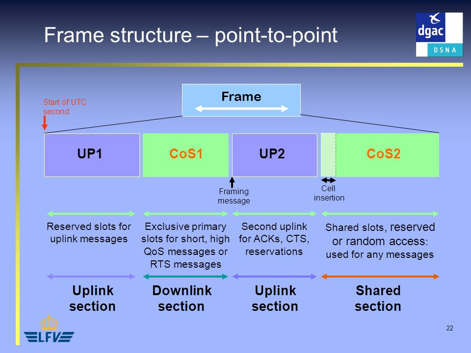 22 Shared section Uplink section Frame CoS1CoS2UP2UP1 Exclusive primary slots for short, high QoS messages or RTS messages Shared slots, reserved or r