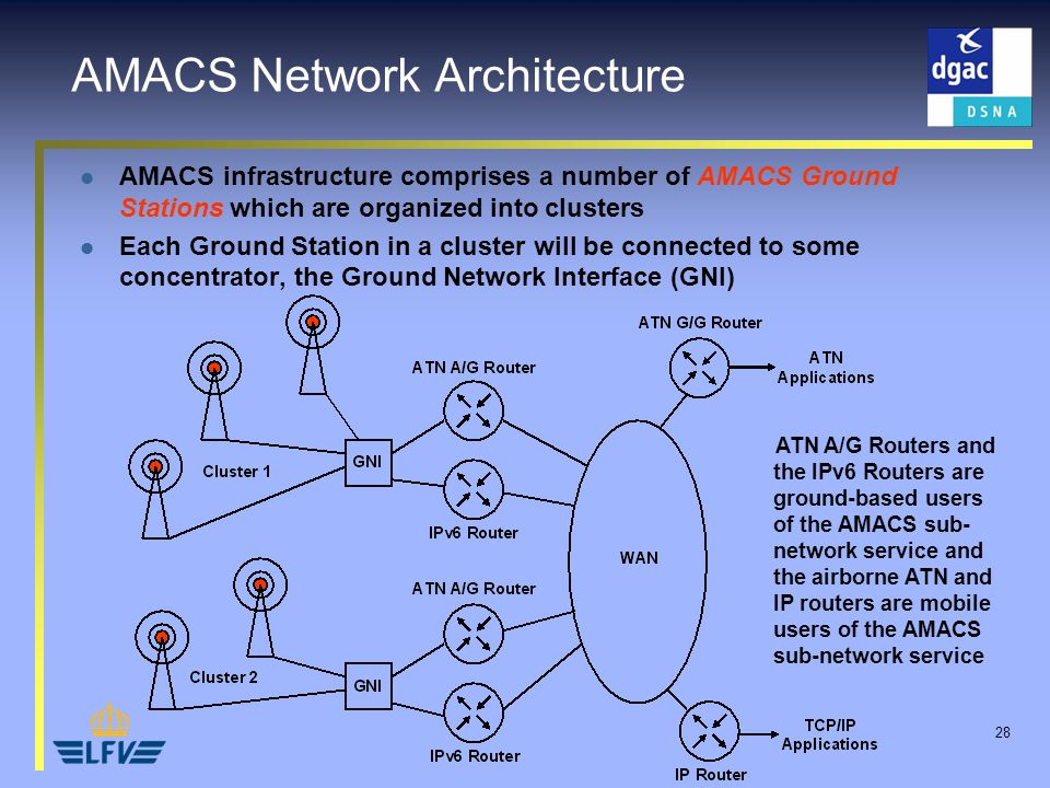 28 AMACS Network Architecture AMACS infrastructure comprises a number of AMACS Ground Stations which are organized into clusters Each Ground Station in a cluster will be connected to some concentrator, the Ground Network Interface (GNI) ATN A/G Routers and the IPv6 Routers are ground-based users of the AMACS sub- network service and the airborne ATN and IP routers are mobile users of the AMACS sub-network service