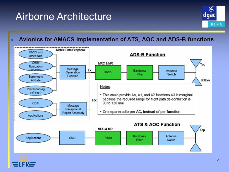 29 Airborne Architecture Avionics for AMACS implementation of ATS, AOC and ADS-B functions
