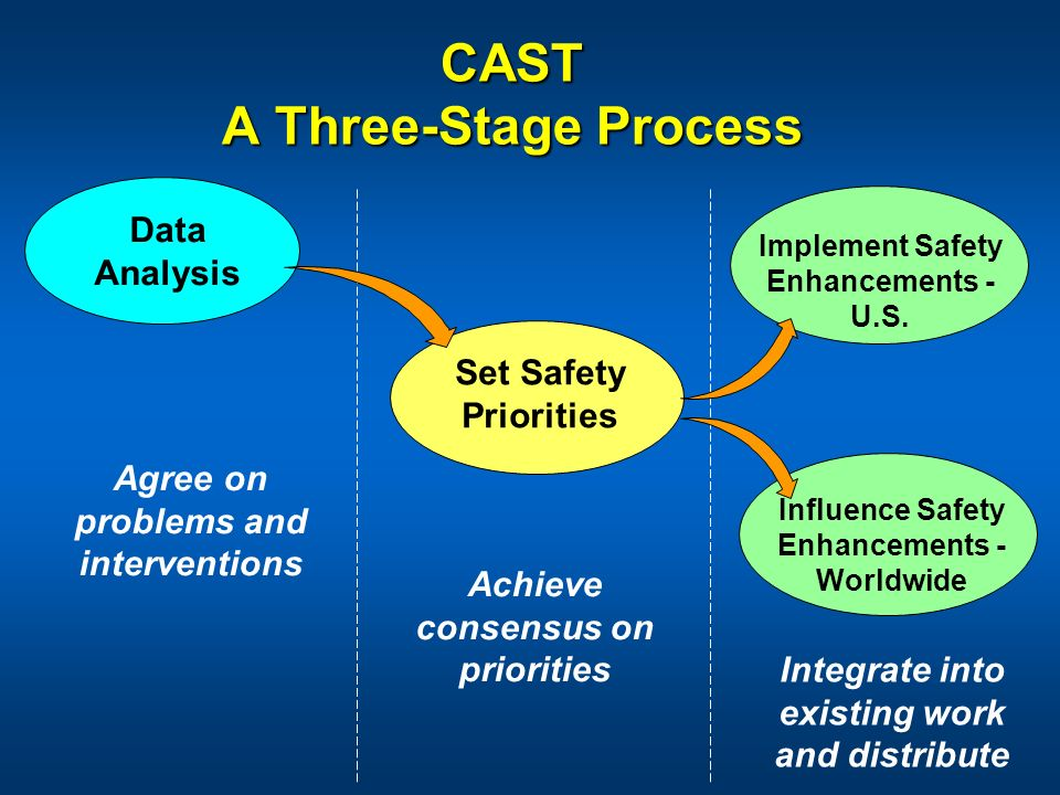 CAST A Three-Stage Process Influence Safety Enhancements - Worldwide Data Analysis Set Safety Priorities Achieve consensus on priorities Integrate int