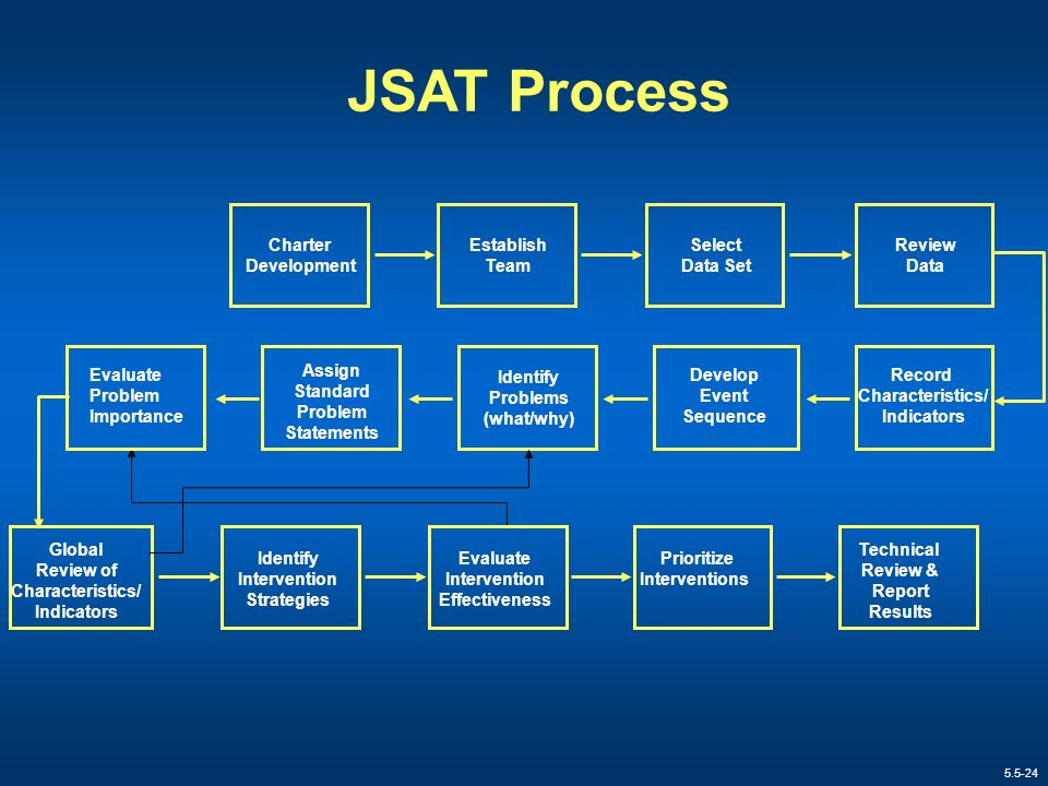5.5-24 JSAT Process Charter Development Establish Team Select Data Set Review Data Identify Intervention Strategies Assign Standard Problem Statements