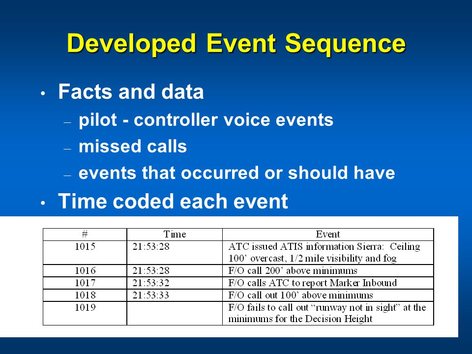 Developed Event Sequence Facts and data – pilot - controller voice events – missed calls – events that occurred or should have Time coded each event