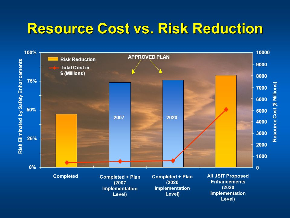 Resource Cost vs. Risk Reduction APPROVED PLAN Completed + Plan (2007 Implementation Level) Completed + Plan (2020 Implementation Level) All JSIT Prop