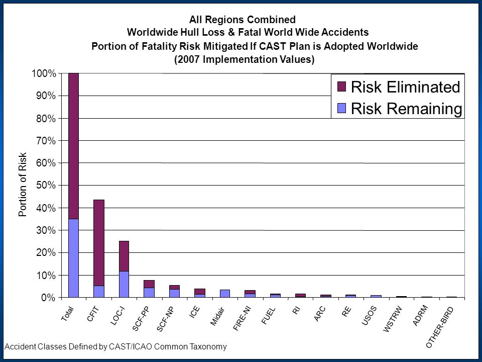 All Regions Combined Worldwide Hull Loss & Fatal World Wide Accidents Portion of Fatality Risk Mitigated If CAST Plan is Adopted Worldwide (2007 Imple