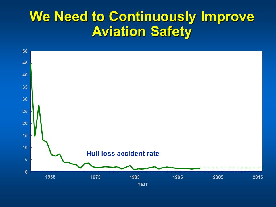 We Need to Continuously Improve Aviation Safety 1965 19751985199520052015 Year 50 45 40 35 30 25 20 15 10 5 0 Hull loss accident rate