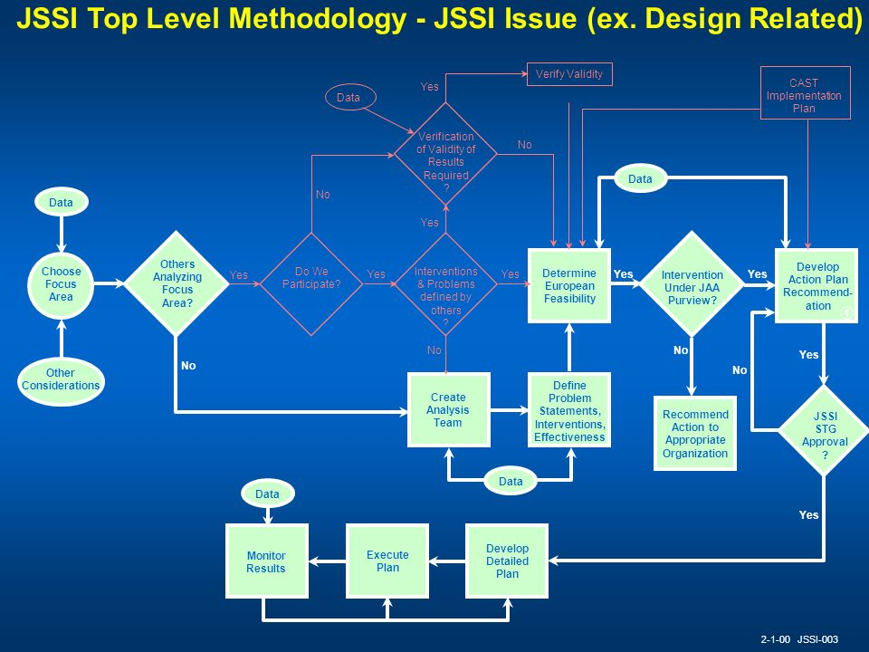 Verify Validity JSSI Top Level Methodology - JSSI Issue (ex. Design Related) 2-1-00 JSSI-003 Data Choose Focus Area Other Considerations Do We Partici