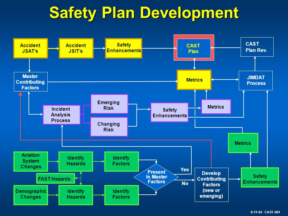 Safety Plan Development Accident JSATs Accident JSITs Safety Enhancements CAST Plan Incident Analysis Process Metrics JIMDAT Process Emerging Risk Cha
