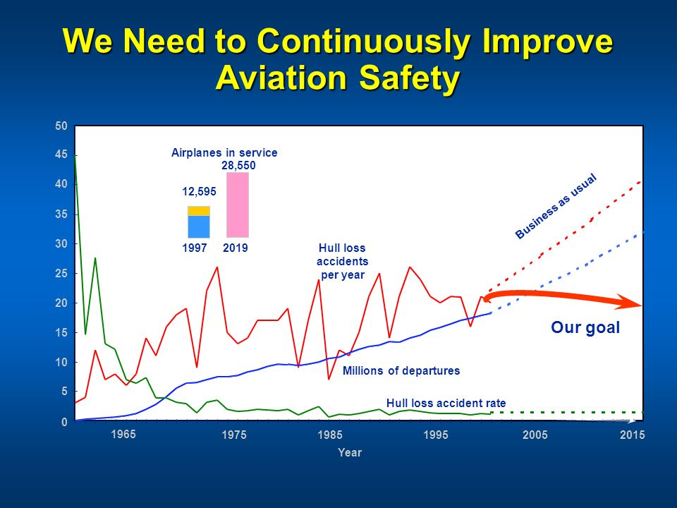 We Need to Continuously Improve Aviation Safety 1965 19751985199520052015 Year 50 45 40 35 30 25 20 15 10 5 0 Hull loss accidents per year Hull loss a