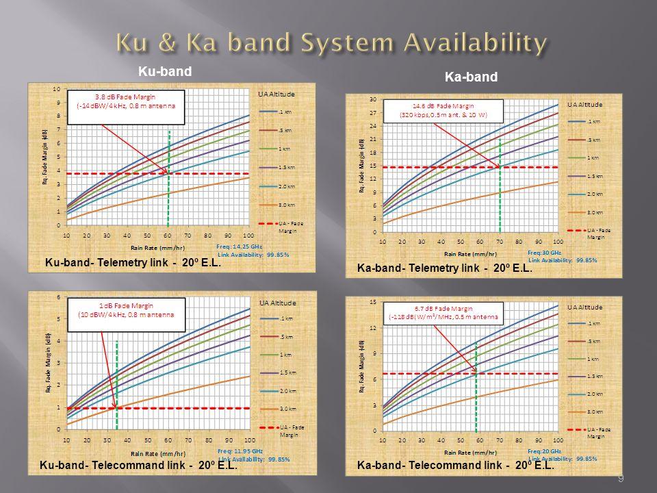 Ku-band- Telemetry link - 20º E.L. Ku-band- Telecommand link - 20º E.L.