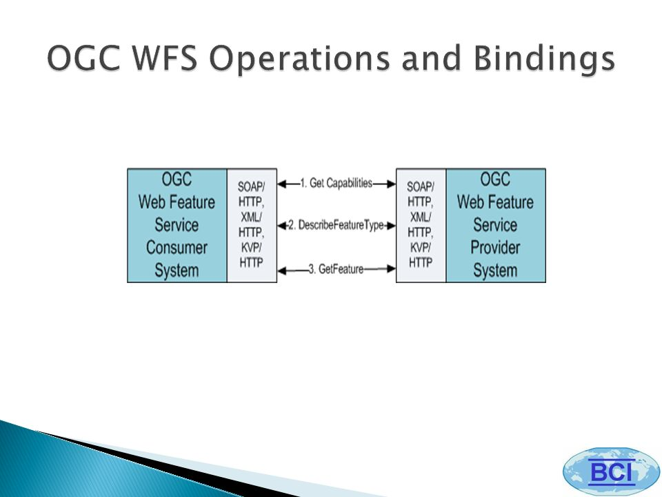 The Web Coverage Service (WCS) is similar to WFS, but instead of images or features deals with coverages, i.e.