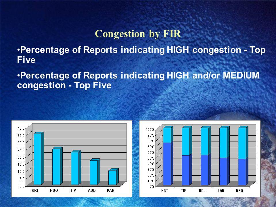 HF Frequencies – by number of reports ALG; KAN; NIM; AFI-2 ADD; CAI; KRT; MGQ; NBO; TIP AFI-3 FIH AFI-4 DKR; ROB AFI-1 ACC; ABJ AFI-4 DAR; MRU; SEZ; TNR INO-1 ACC; FIH; GBE; KAN; LAD; NDJ; NIM AFI-4