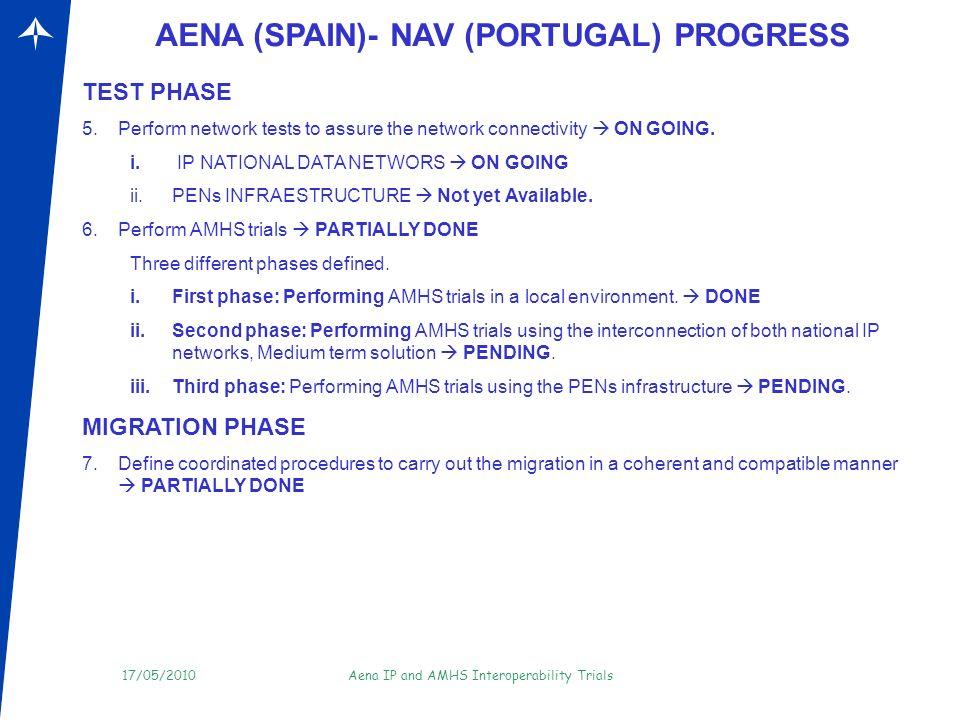 17/05/2010Aena IP and AMHS Interoperability Trials AENA(SPAIN)- NAV (PORTUGAL) SHORT TERM PHYSICAL INFRASTRUCTURE QSIG/R2 Data applications: OLDI, AMHS, RADAR