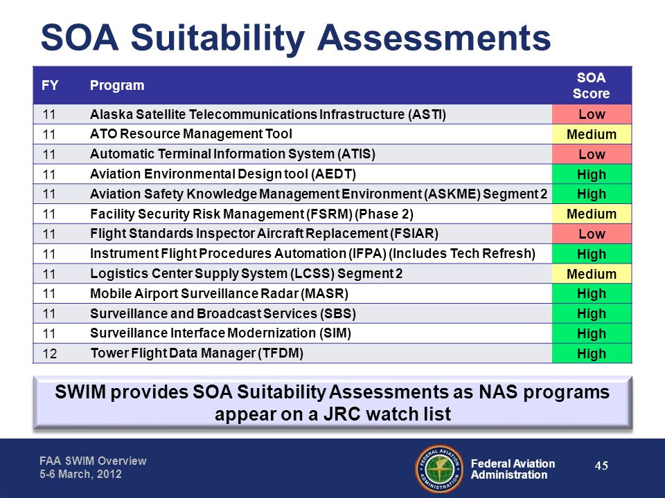 Federal Aviation Administration FAA SWIM Overview 5-6 March, 2012 SOA Suitability Assessments FYProgram SOA Score 11 Alaska Satellite Telecommunicatio