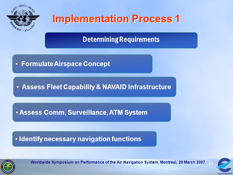 Worldwide Symposium on Performance of the Air Navigation System, Montreal, 29 March 2007 10 Implementation Process 1 Determining Requirements Formulat