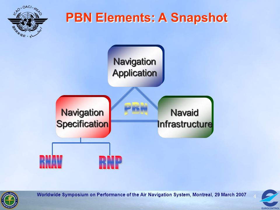 Worldwide Symposium on Performance of the Air Navigation System, Montreal, 29 March 2007 4 PBN Elements: A Snapshot NavigationSpecification NavaidInfr