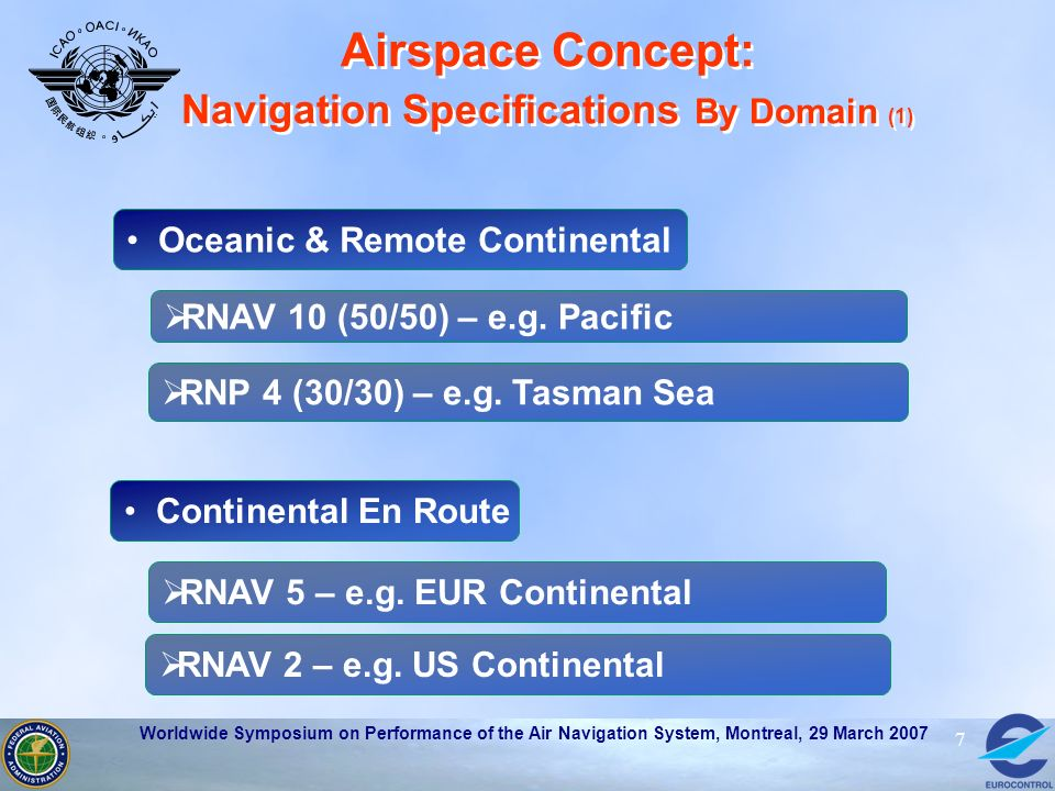 Worldwide Symposium on Performance of the Air Navigation System, Montreal, 29 March 2007 7 Airspace Concept: Navigation Specifications By Domain (1) O