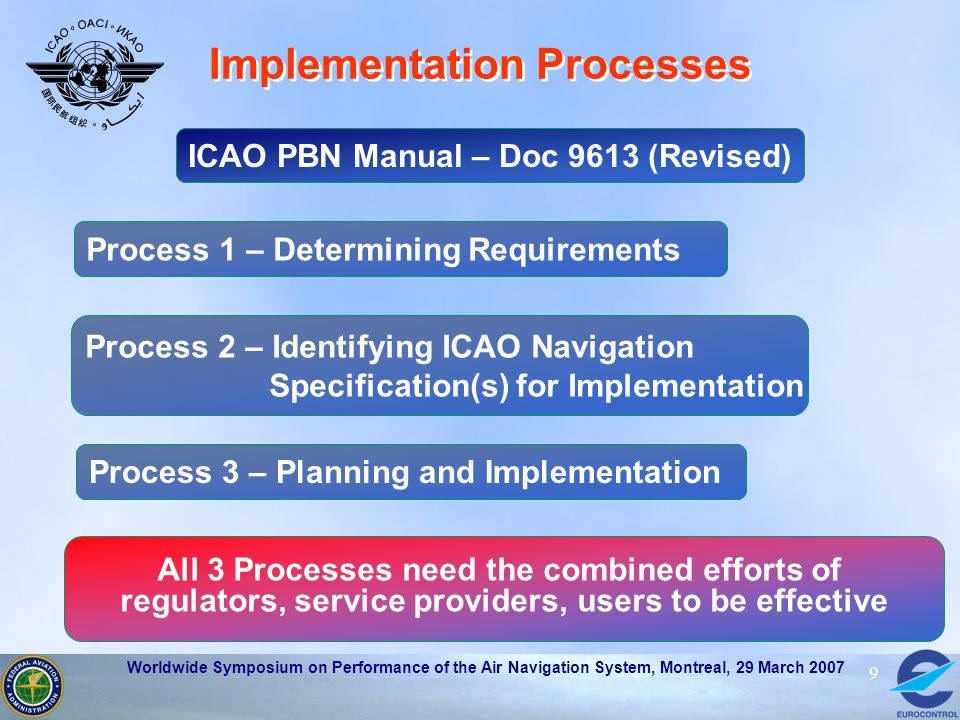 Worldwide Symposium on Performance of the Air Navigation System, Montreal, 29 March 2007 9 Implementation Processes ICAO PBN Manual – Doc 9613 (Revise