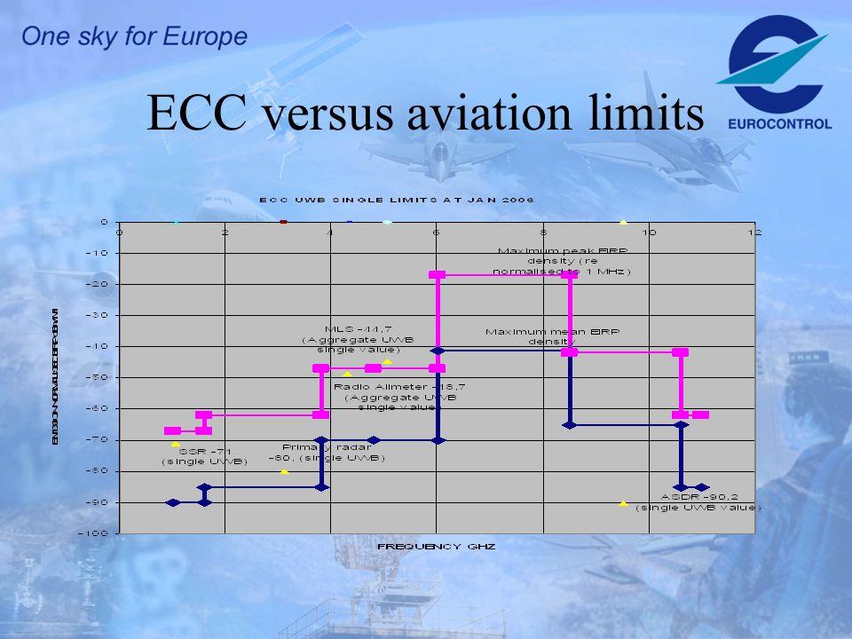 ECC versus aviation limits