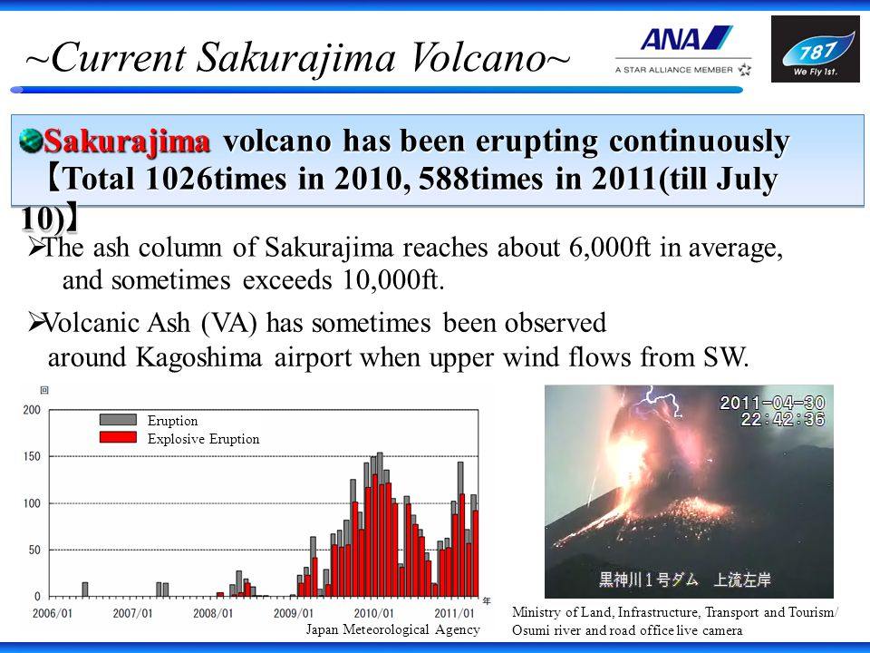 ~Current Sakurajima Volcano~ Sakurajima volcano has been erupting continuously Total 1026times in 2010, 588times in 2011(till July 10) Total 1026times in 2010, 588times in 2011(till July 10) Sakurajima volcano has been erupting continuously Total 1026times in 2010, 588times in 2011(till July 10) Total 1026times in 2010, 588times in 2011(till July 10) Ministry of Land, Infrastructure, Transport and Tourism/ Osumi river and road office live camera The ash column of Sakurajima reaches about 6,000ft in average, and sometimes exceeds 10,000ft.