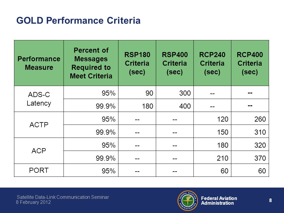 8 Federal Aviation Administration Satellite Data-Link Communication Seminar 8 February 2012 GOLD Performance Criteria Performance Measure Percent of Messages Required to Meet Criteria RSP180 Criteria (sec) RSP400 Criteria (sec) RCP240 Criteria (sec) RCP400 Criteria (sec) ADS-C Latency 95% % ACTP 95% % ACP 95% % PORT 95%-- 60