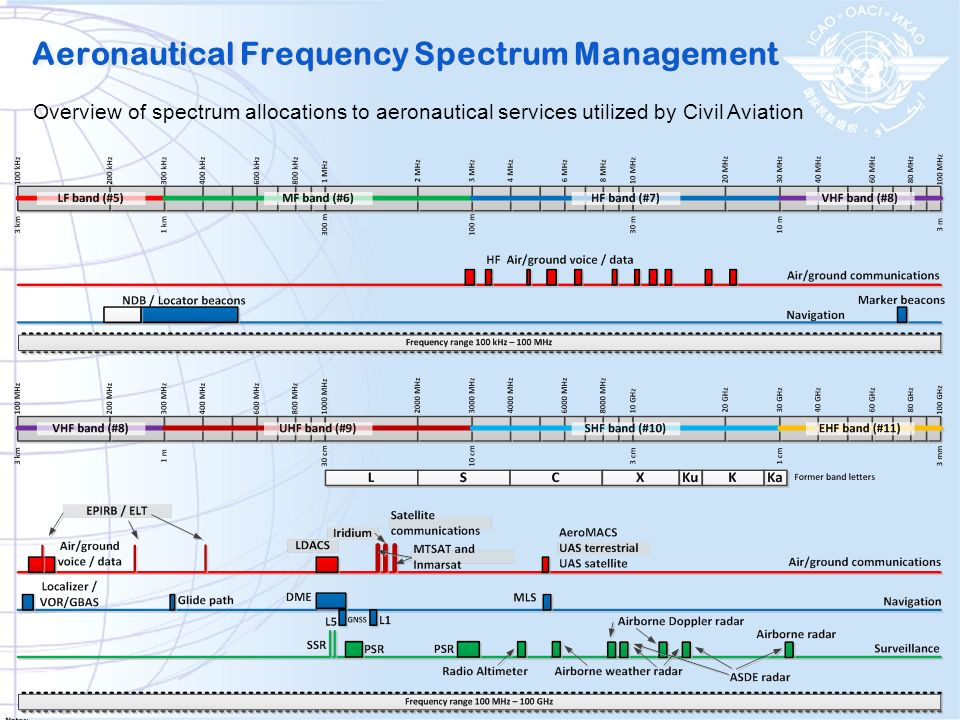 Overview of spectrum allocations to aeronautical services utilized by Civil Aviation Aeronautical Frequency Spectrum Management