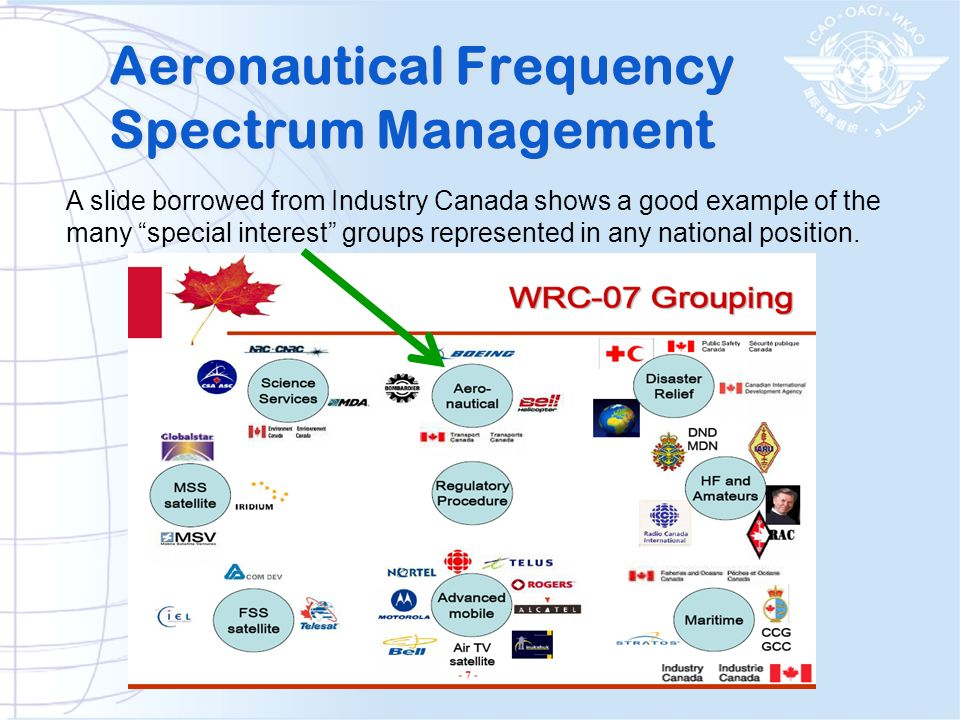 Aeronautical Frequency Spectrum Management A slide borrowed from Industry Canada shows a good example of the many special interest groups represented