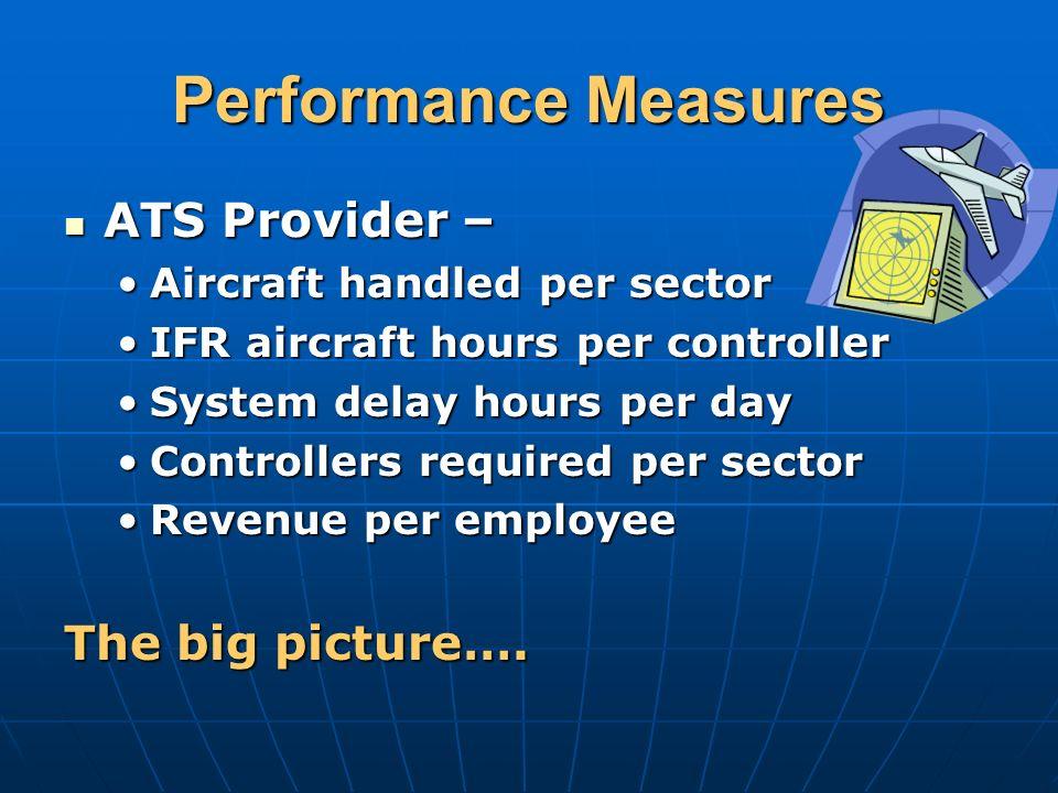 Performance Measures ATS Provider – ATS Provider – Aircraft handled per sectorAircraft handled per sector IFR aircraft hours per controllerIFR aircraf