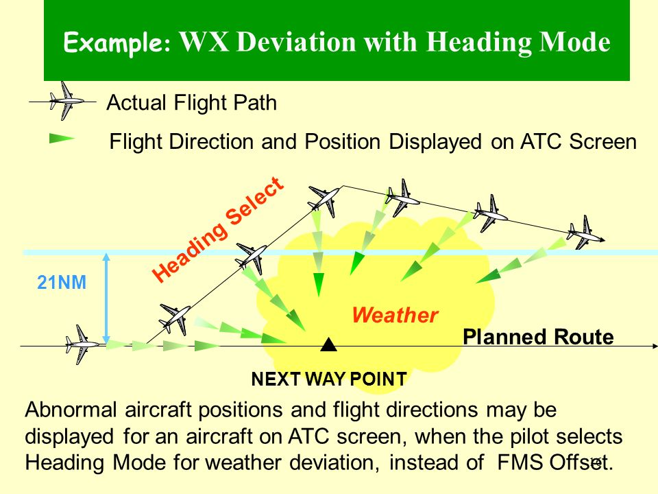 16 Weather Example : WX Deviation with Heading Mode Planned Route NEXT WAY POINT 21NM Actual Flight Path Flight Direction and Position Displayed on AT