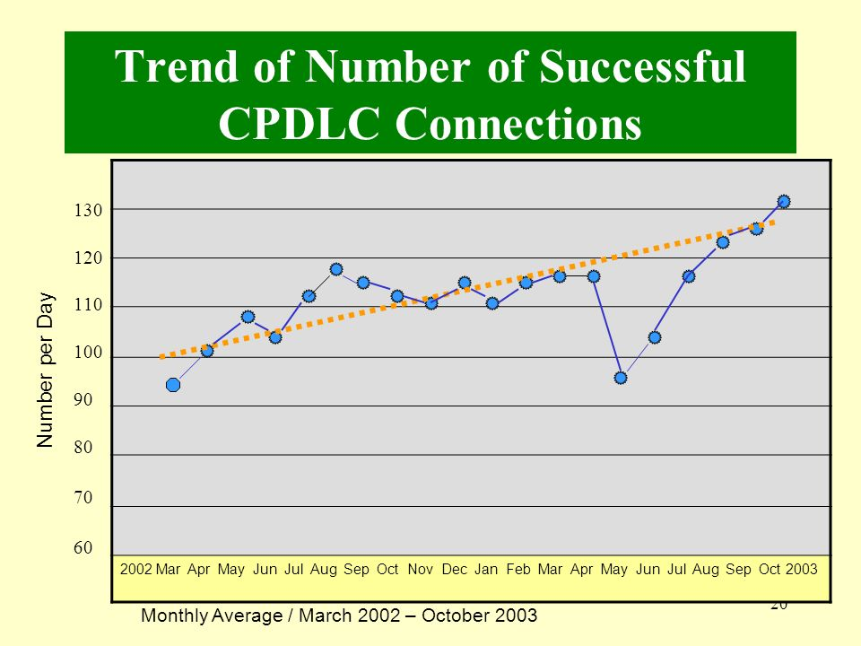 20 Trend of Number of Successful CPDLC Connections 130 120 110 100 90 80 70 60 2002 Mar Apr May Jun Jul Aug Sep Oct Nov Dec Jan Feb Mar Apr May Jun Ju
