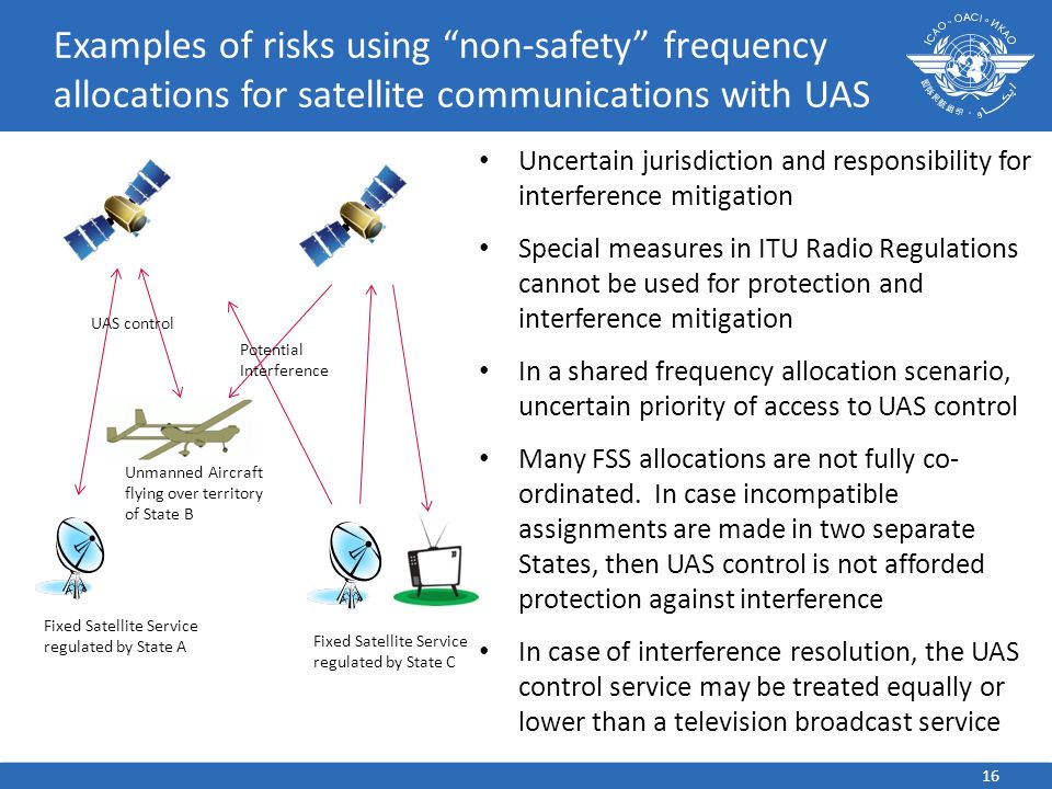 Uncertain jurisdiction and responsibility for interference mitigation Special measures in ITU Radio Regulations cannot be used for protection and interference mitigation In a shared frequency allocation scenario, uncertain priority of access to UAS control Many FSS allocations are not fully co- ordinated.