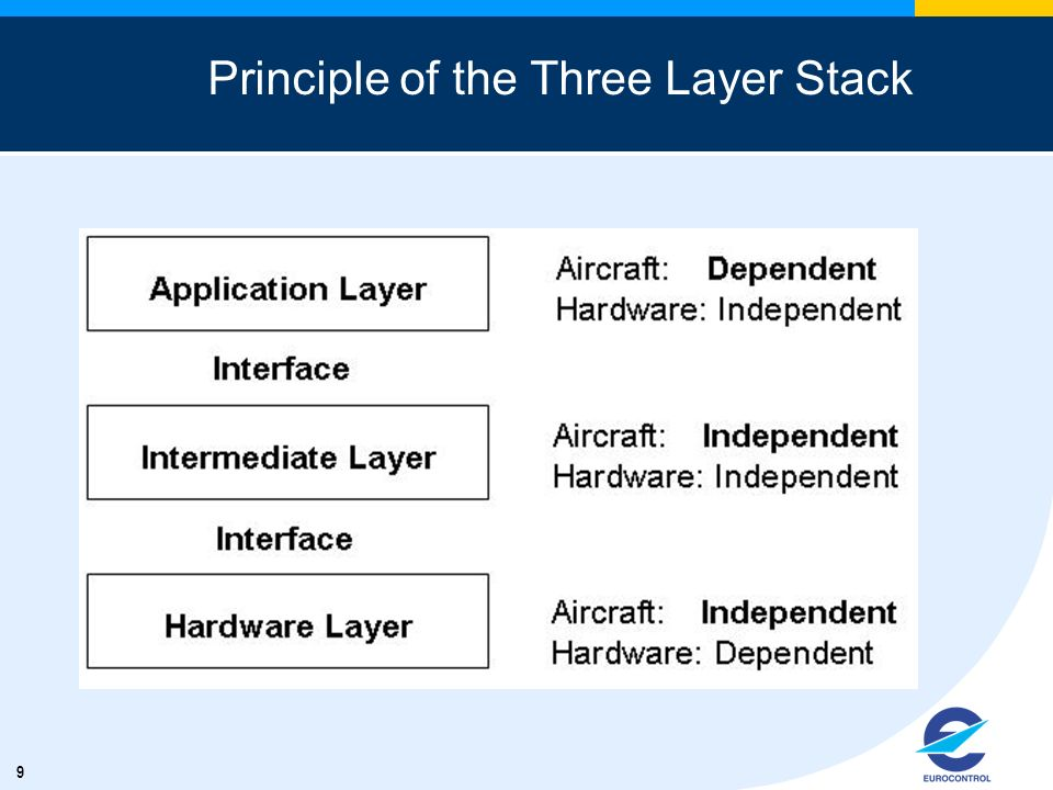 9 Principle of the Three Layer Stack