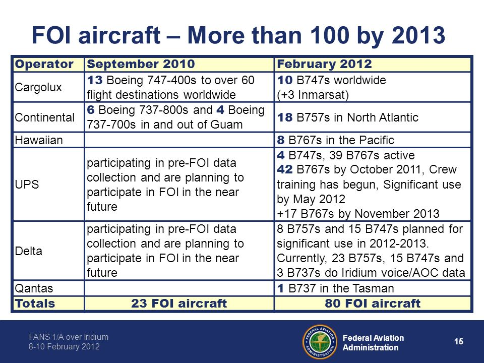 FANS 1/A over Iridium 8-10 February 2012 15 Federal Aviation Administration FOI aircraft – More than 100 by 2013 OperatorSeptember 2010February 2012 C