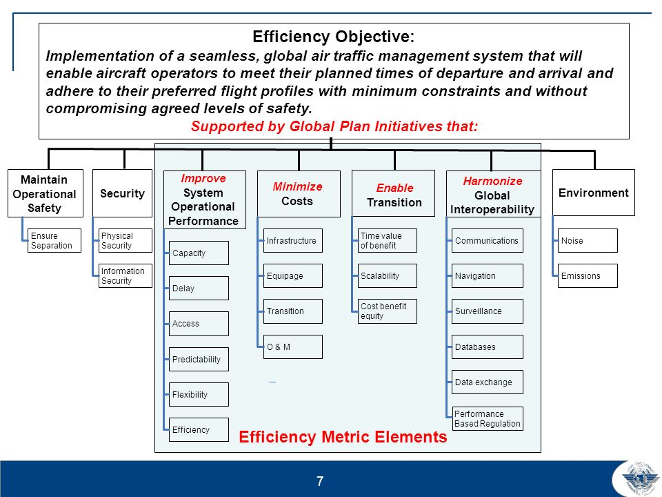 7 Efficiency Objective: Implementation of a seamless, global air traffic management system that will enable aircraft operators to meet their planned times of departure and arrival and adhere to their preferred flight profiles with minimum constraints and without compromising agreed levels of safety.