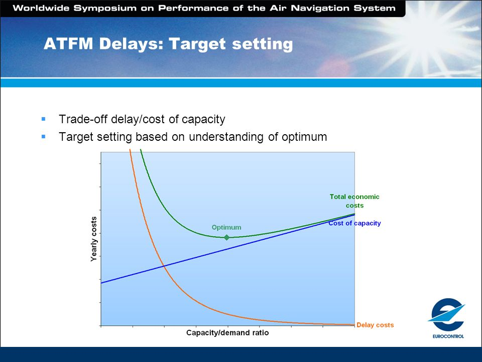 Flight Efficiency No agreed performance objective yet Safety remains paramount Trade-off with capacity Progress to date Coordination of airspace design & use under EUROCONTROL Focus has been on capacity so far Very slow improvement in flight efficiency Magnitude Economic impact of Route extension ~ 2 200M p.a.