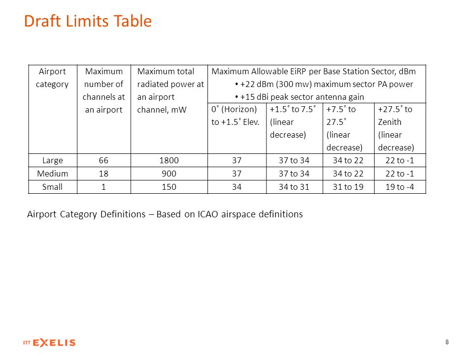 Draft Limits Table Airport Category Definitions – Based on ICAO airspace definitions 8 Airport category Maximum number of channels at an airport Maxim