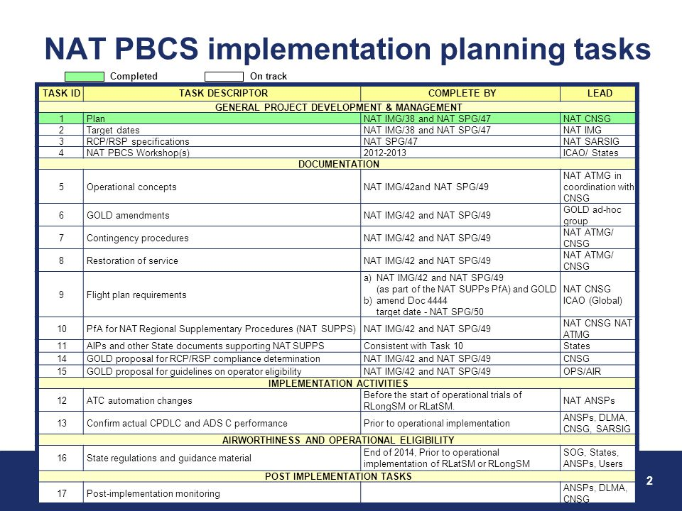 PBCS – RCP and RSP 6-9 November 2012 2 Federal Aviation Administration NAT PBCS implementation planning tasks TASK IDTASK DESCRIPTORCOMPLETE BYLEAD GE