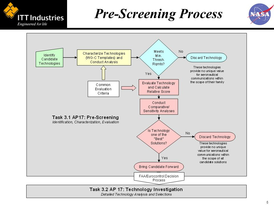 6 Pre-Screening Process FAA/Eurocontrol Decision Process
