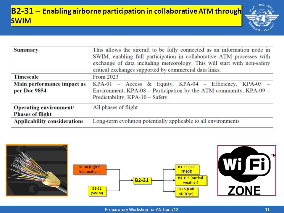 B2-31 – Enabling airborne participation in collaborative ATM through SWIM B1-31 (SWIM) B2-31 B3-25 (Full FF-ICE) B3-105 (tactical weather) B3-5 (Full
