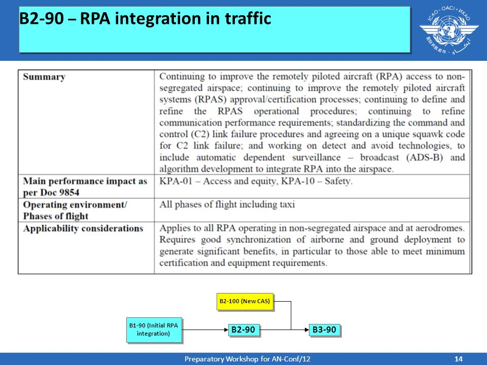 B2-90 – RPA integration in traffic B1-90 (Initial RPA integration) B2-90 B2-100 (New CAS) B3-90 14 Preparatory Workshop for AN-Conf/12