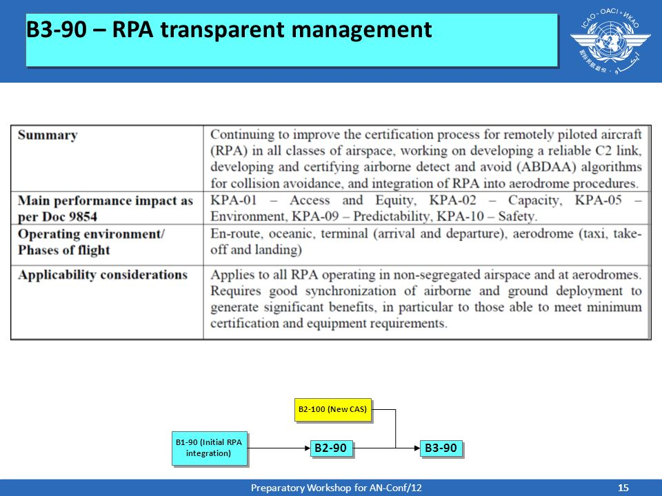 B3-90 – RPA transparent management B1-90 (Initial RPA integration) B2-90 B2-100 (New CAS) B3-90 15 Preparatory Workshop for AN-Conf/12