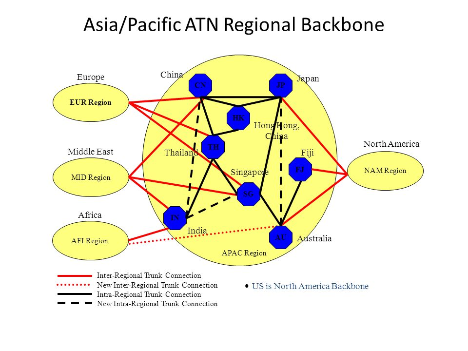 Asia/Pacific ATN Regional Backbone Inter-Regional Trunk Connection New Inter-Regional Trunk Connection Intra-Regional Trunk Connection New Intra-Regio