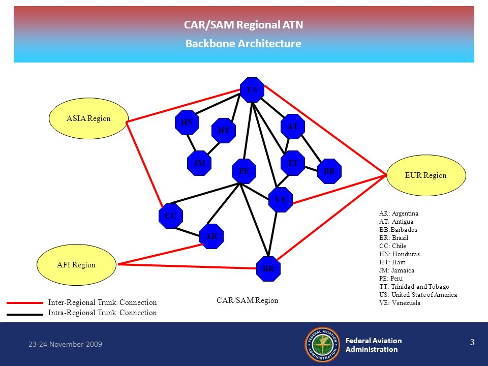 3 23-24 November 2009 Federal Aviation Administration Our Vision: Service and Safety Inter-Regional Trunk Connection Intra-Regional Trunk Connection E