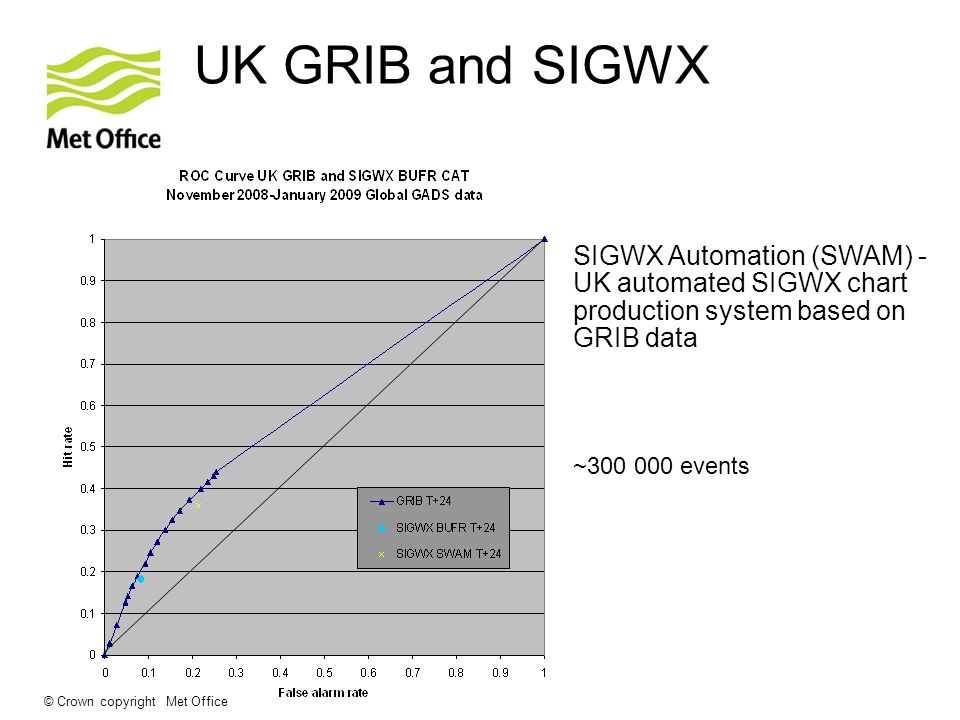 © Crown copyright Met Office UK GRIB and SIGWX ~300 000 events SIGWX Automation (SWAM) - UK automated SIGWX chart production system based on GRIB data