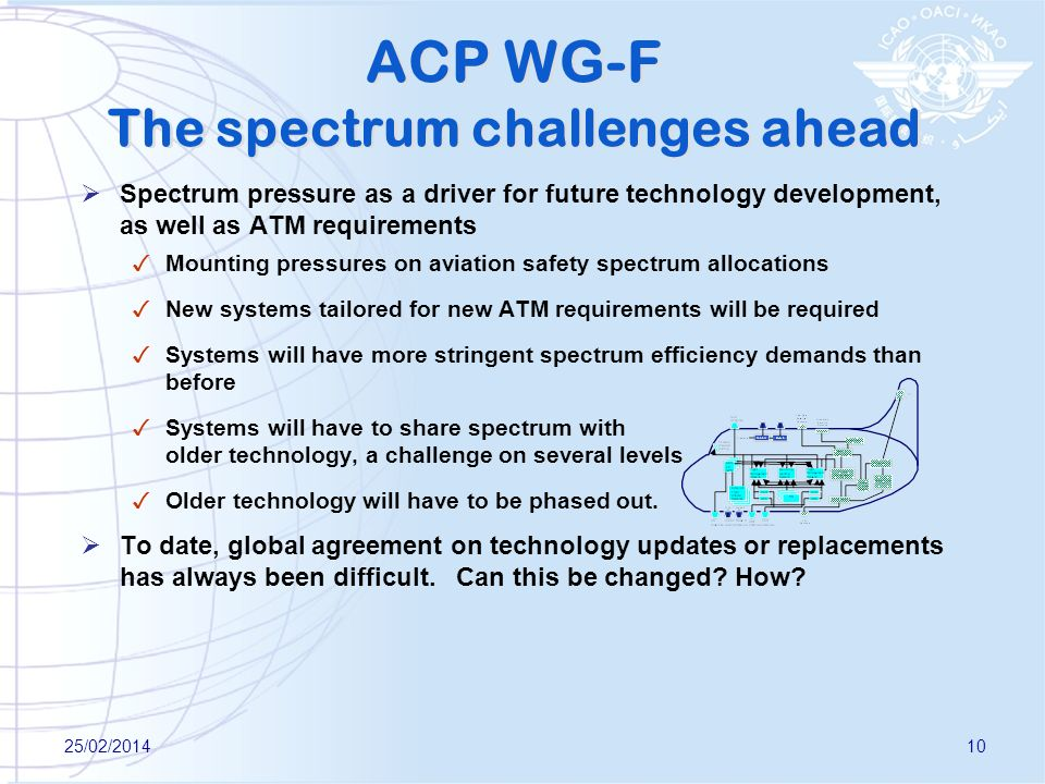 ACP WG-F The spectrum challenges ahead Spectrum pressure as a driver for future technology development, as well as ATM requirements Mounting pressures on aviation safety spectrum allocations New systems tailored for new ATM requirements will be required Systems will have more stringent spectrum efficiency demands than before Systems will have to share spectrum with older technology, a challenge on several levels Older technology will have to be phased out.