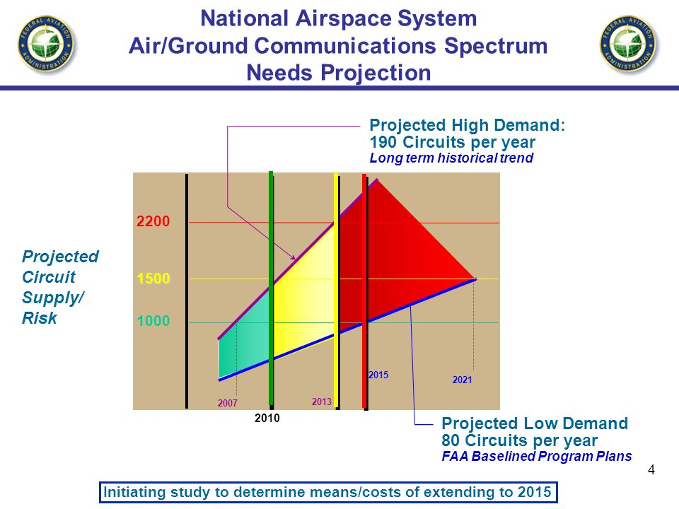 4 National Airspace System Air/Ground Communications Spectrum Needs Projection Projected Low Demand 80 Circuits per year FAA Baselined Program Plans Projected Circuit Supply/ Risk 2010 1000 1500 2200 Projected High Demand: 190 Circuits per year Long term historical trend 2007 2013 2015 2021 Initiating study to determine means/costs of extending to 2015